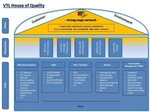 Grafik House of Quality_EN